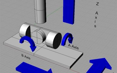 What is the difference between a 3-axis and 5-axis CNC Router machine?